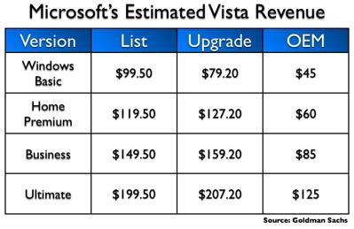 微软卖一份WindowsVista可以赚多少钱(图)
