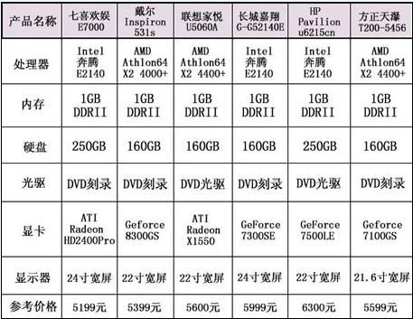 19或22寸大屏液晶台式机买哪个更合算(4)