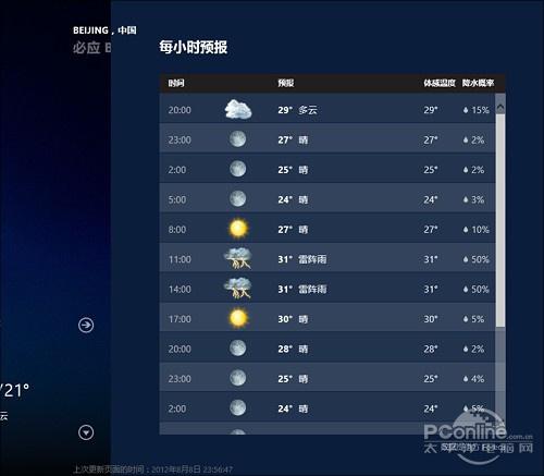 河南方城未来10天气预报15天天气预报+