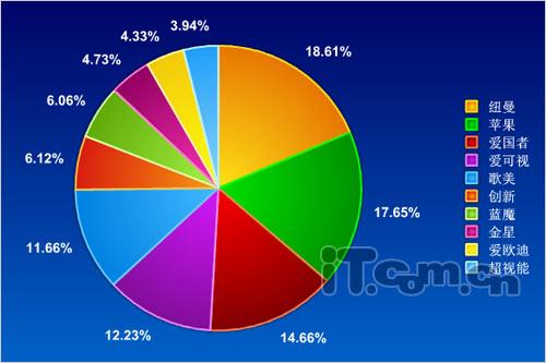 降价忙 MP4市场分析图表报告图片