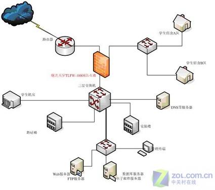 互联网采用的网络拓扑结构一般是?