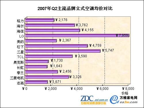 三菱电机空调的均价之所以高是因为它定位于高端产品,并且注重