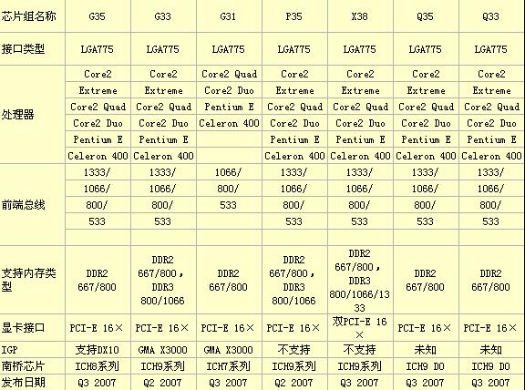 平庸的贵族-INTEL原厂板DP-35DP评测