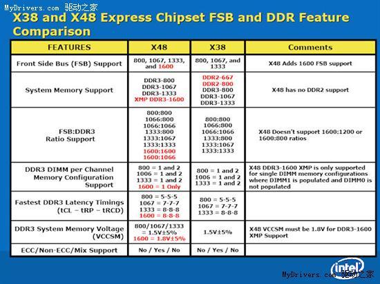 IntelX48芯片组规格确认明年上市