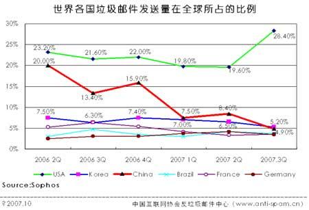 科技时代_韩国超中国成全球第二大垃圾邮件国