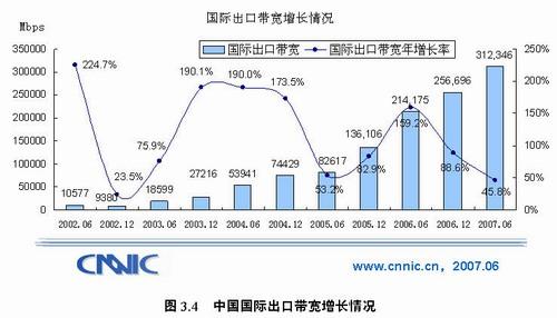 第20次互联网调查报告:国际出口带宽