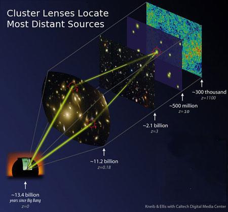 科学家发现已知最远星系距地球130亿光年(图)