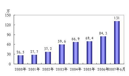 10年报告:见证中国信息社会的崛起(2)