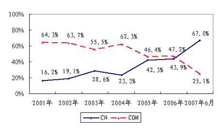10年报告:见证中国信息社会的崛起(3)