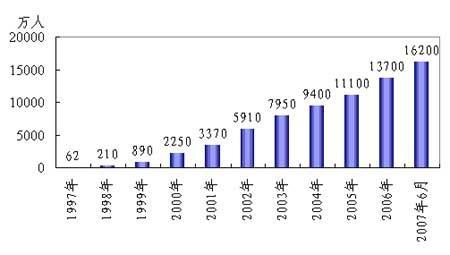10年报告:见证中国信息社会的崛起(4)