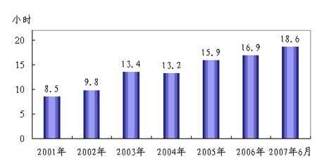 10年报告:见证中国信息社会的崛起(5)