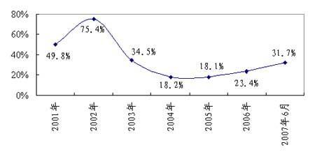 10年报告:见证中国信息社会的崛起(6)