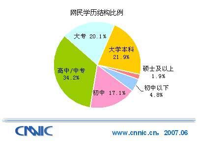 乌克兰人口比例_中国劳动人口学历比例
