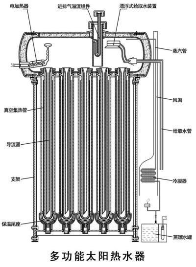 创新太阳热水器引发行业洗牌风