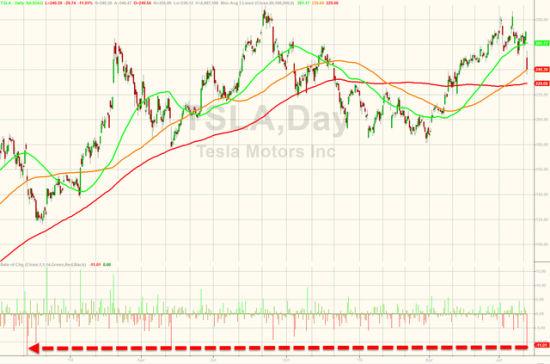特斯拉股價創近兩年來最大單日跌幅