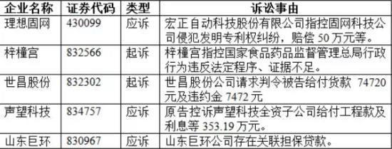 5家企业披露涉嫌诉讼事项情况