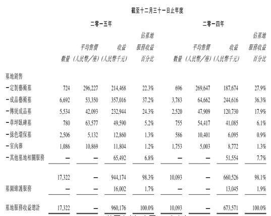截图来自福寿园2015年年报