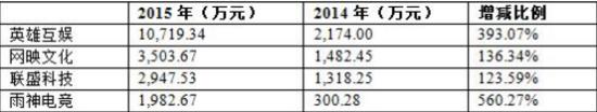 4家新三板电竞企业2015年营业收入情况