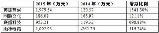 4家新三板电竞企业2015年归属于挂牌公司的净利润情况