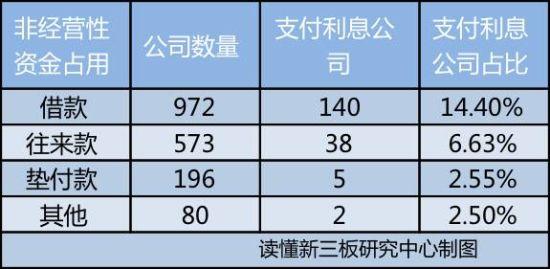 (数据来源:读懂新三板研究中心)