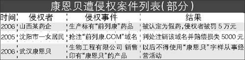 浙江康恩贝向三侵权企业索赔49万元