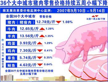 我国每天消费猪肉14万吨