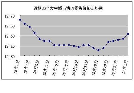 发改委价格监测中心:上周猪肉价格稳中略涨