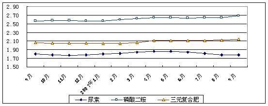9月份主要商品价格监测情况综述
