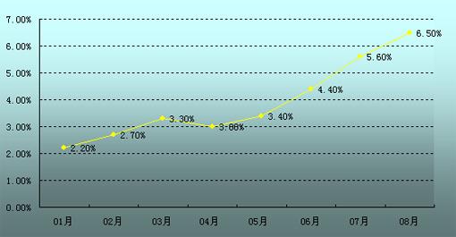 8月份全国居民消费价格同比上涨6.5%