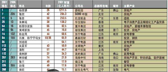2007福布斯中国富豪榜 女性富豪_国内财经