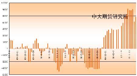 近期天气因素受到热炒大豆豆油市场走势向好(2)