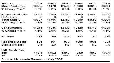 全球供需的强势格局将限制锌市持续下跌空间(3)