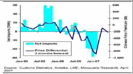 全球供需的强势格局将限制锌市持续下跌空间(4)