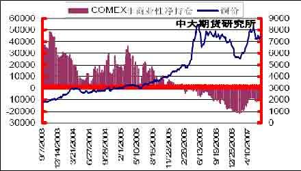 铜价目前似乎仍受压制后市涨跌趋势尚难判断(2)