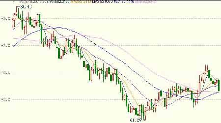 伦锌市场呈现下滑态势沪锌表现疲弱阶段性探底(3)