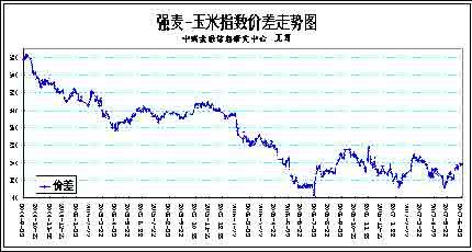 套利研究:强麦与玉米价差套利分析