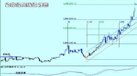 全球铜供需仍存在过剩铜价再度测试区间顶部(3)