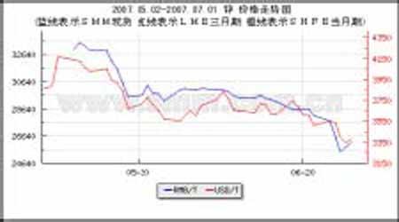 期锌市场弱势之中反弹锌价短期内或将有反复