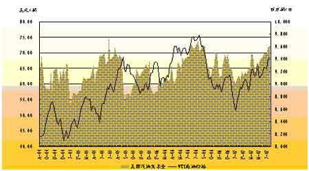 受到国内现货销售压力沪燃油期价上涨空间不足(3)