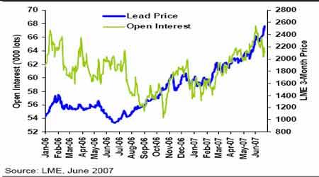 上半年铅市场报告:慢牛行情仍然有力