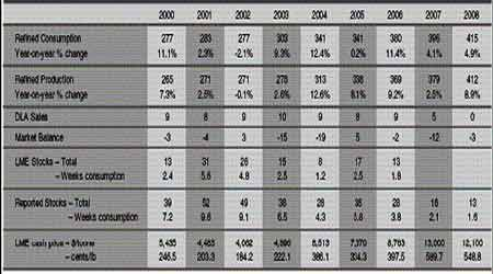上半年锡报告:锡需求乐观但价格前景保持谨慎