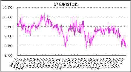 上半年铜市套利报告:历史性的比价再次显现