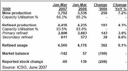 上半年铜市套利报告:历史性的比价再次显现(2)