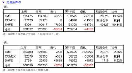 罢工因素推高铜价外强内弱两重天