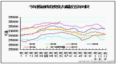 油价突破演绎季节性强势料后市仍有上行空间(3)