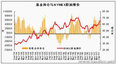油价突破演绎季节性强势料后市仍有上行空间(4)