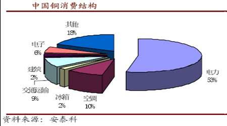 中国铜消费结构图.(来源:安泰科)