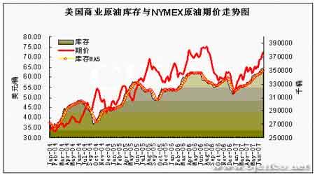EIA石油报告解读:油价上行遇阻蓄势有望突破(4)