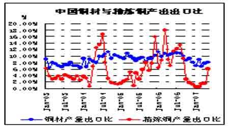缺乏中国进口支撑铜价中期趋弱震荡(7)