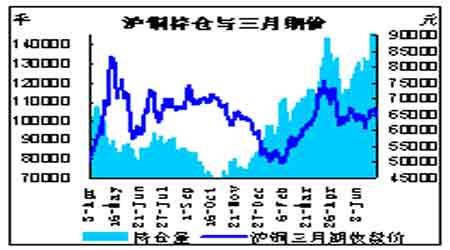 缺乏中国进口支撑铜价中期趋弱震荡(11)